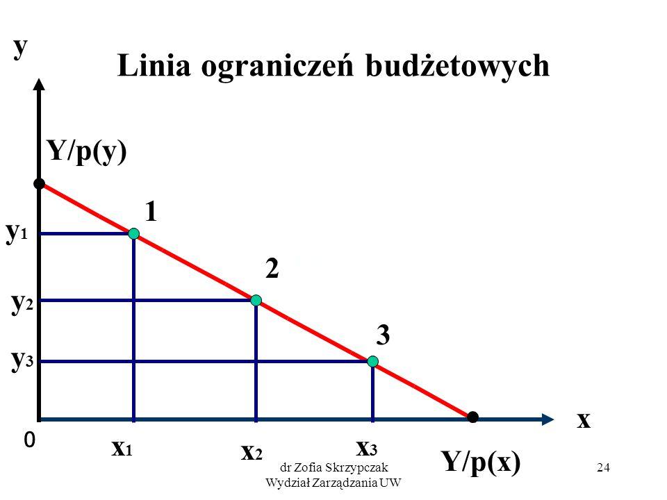 dr Zofia Skrzypczak Wydział Zarządzania UW 24 Linia ograniczeń budżetowych 0 x y Y/p(x) Y/p(y) 1 2 3 y1y1 x1x1 y2y2 x2x2 y3y3 x3x3