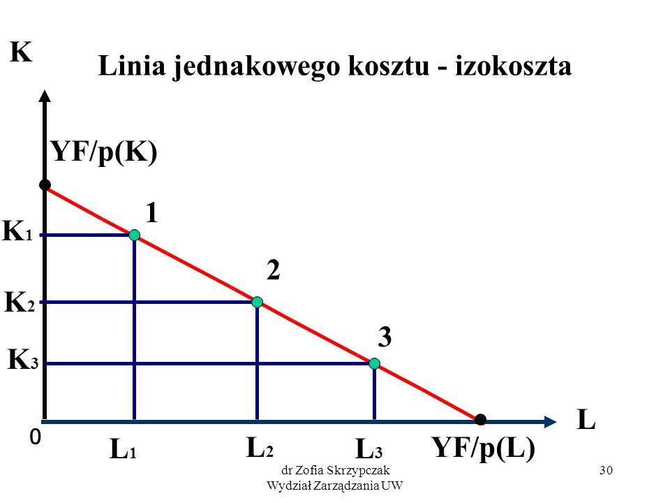 dr Zofia Skrzypczak Wydział Zarządzania UW 30 Linia jednakowego kosztu - izokoszta 0 L K YF/p(L) YF/p(K) 1 2 3 K1K1 L1L1 L2L2 K3K3 L3L3 K2K2