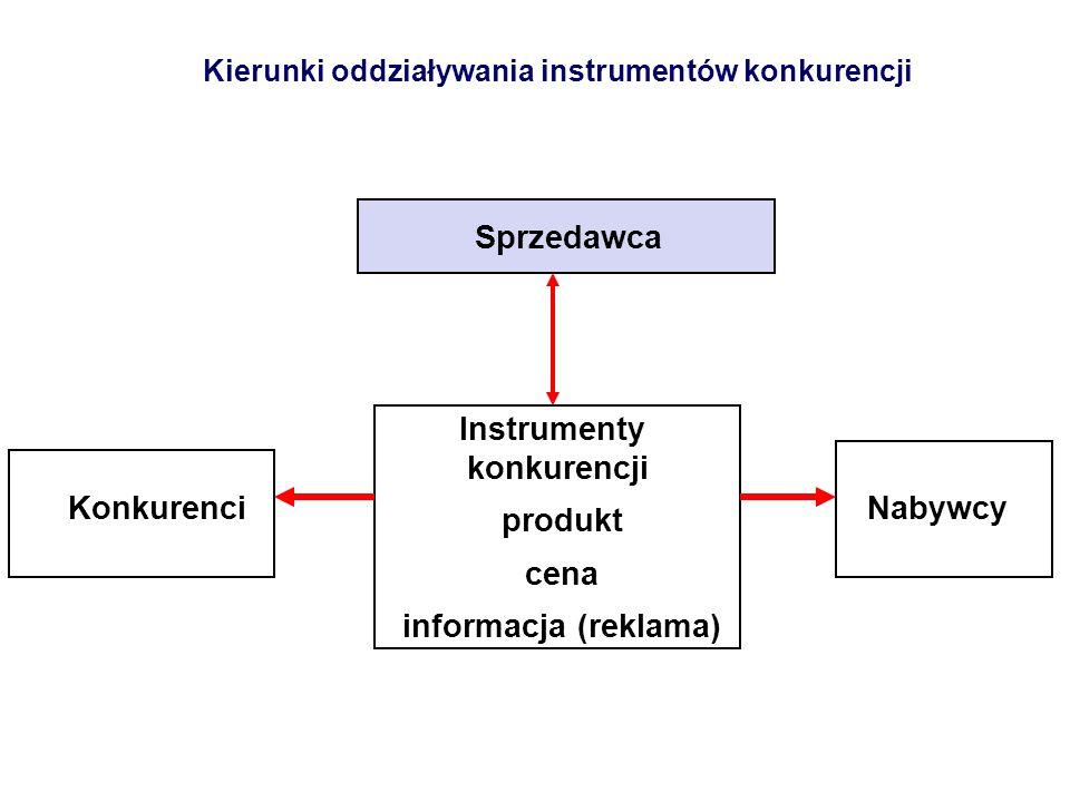 Kierunki oddziaływania instrumentów konkurencji Sprzedawca Konkurenci Instrumenty konkurencji produkt cena informacja (reklama) Nabywcy