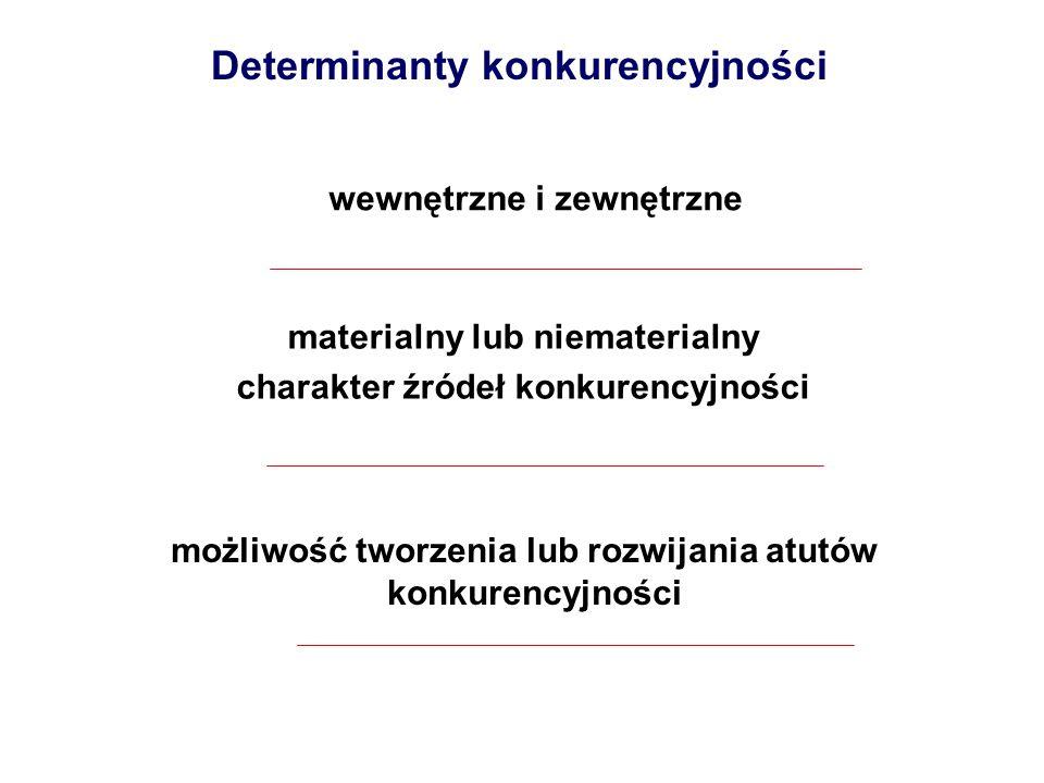 Determinanty konkurencyjności materialny lub niematerialny charakter źródeł konkurencyjności wewnętrzne i zewnętrzne możliwość tworzenia lub rozwijani