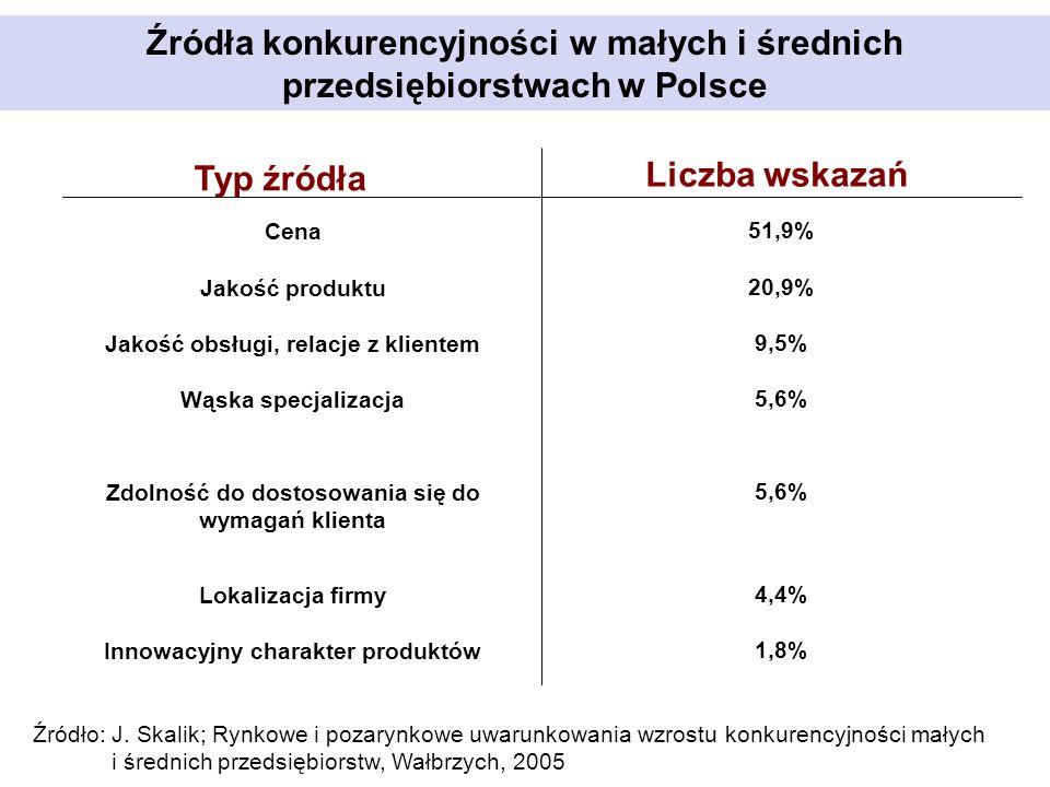 Źródła konkurencyjności w małych i średnich przedsiębiorstwach w Polsce Typ źródła Liczba wskazań Cena Jakość produktu Jakość obsługi, relacje z klien