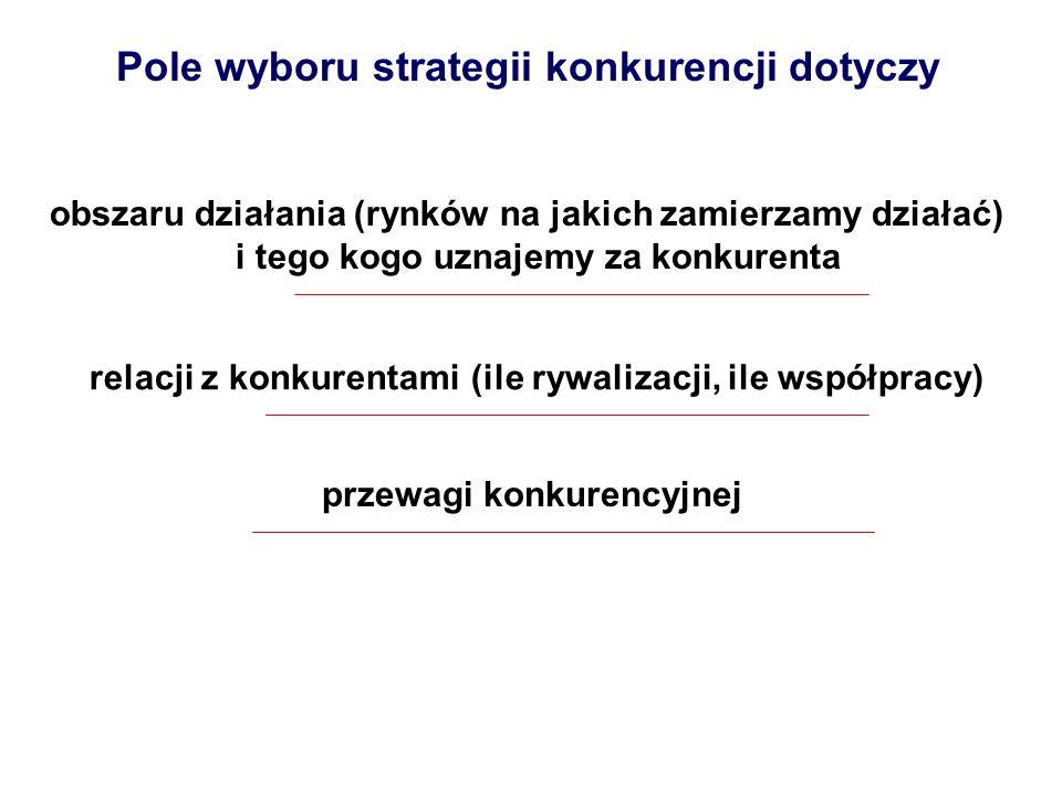 Pole wyboru strategii konkurencji dotyczy obszaru działania (rynków na jakich zamierzamy działać) i tego kogo uznajemy za konkurenta relacji z konkure