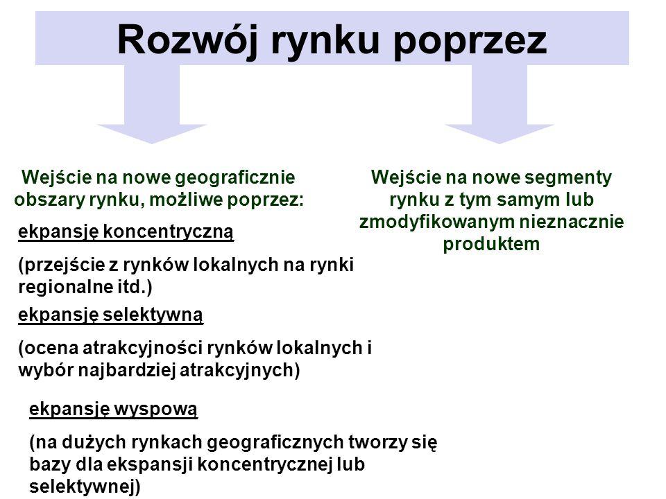 Rozwój rynku poprzez Wejście na nowe geograficznie obszary rynku, możliwe poprzez: Wejście na nowe segmenty rynku z tym samym lub zmodyfikowanym niezn