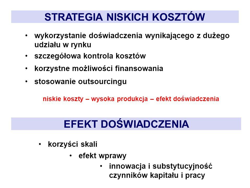 STRATEGIA NISKICH KOSZTÓW wykorzystanie doświadczenia wynikającego z dużego udziału w rynku szczegółowa kontrola kosztów korzystne możliwości finansow
