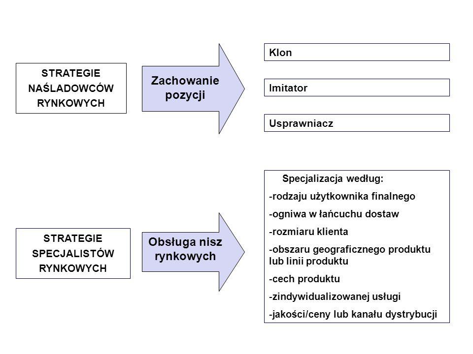 STRATEGIE NAŚLADOWCÓW RYNKOWYCH Klon Imitator Usprawniacz Zachowanie pozycji STRATEGIE SPECJALISTÓW RYNKOWYCH Specjalizacja według: -rodzaju użytkowni