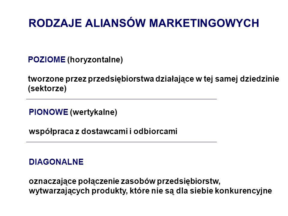POZIOME (horyzontalne) tworzone przez przedsiębiorstwa działające w tej samej dziedzinie (sektorze) PIONOWE (wertykalne) współpraca z dostawcami i odb