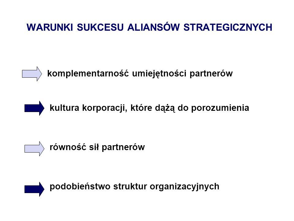WARUNKI SUKCESU ALIANSÓW STRATEGICZNYCH komplementarność umiejętności partnerów kultura korporacji, które dążą do porozumienia równość sił partnerów p