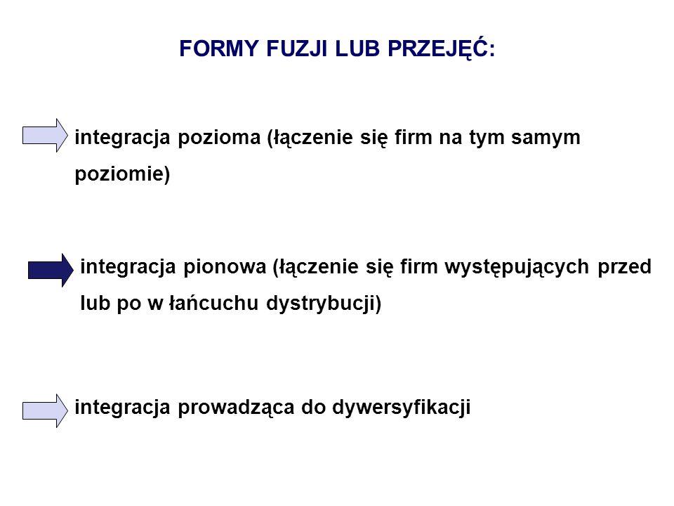 FORMY FUZJI LUB PRZEJĘĆ: integracja pozioma (łączenie się firm na tym samym poziomie) integracja pionowa (łączenie się firm występujących przed lub po