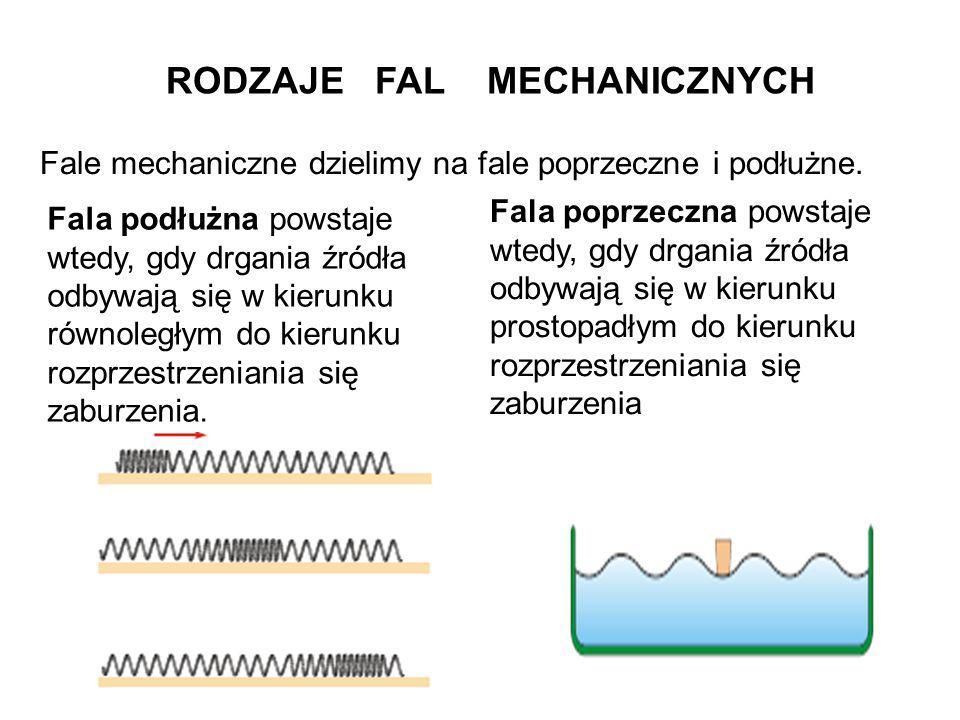 RODZAJE FAL MECHANICZNYCH Fale mechaniczne dzielimy na fale poprzeczne i podłużne. Fala podłużna powstaje wtedy, gdy drgania źródła odbywają się w kie