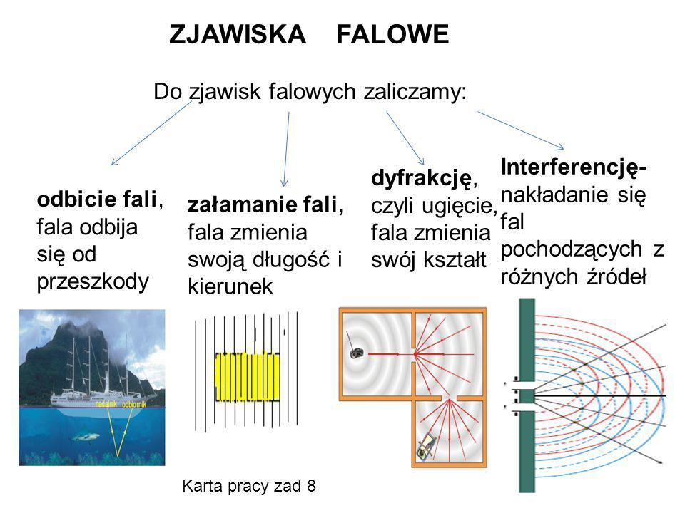 ZJAWISKA FALOWE Do zjawisk falowych zaliczamy: załamanie fali, fala zmienia swoją długość i kierunek dyfrakcję, czyli ugięcie, fala zmienia swój kszta