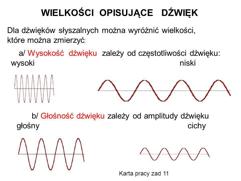 WIELKOŚCI OPISUJĄCE DŹWIĘK a/ Wysokość dźwięku zależy od częstotliwości dźwięku: wysoki niski b/ Głośność dźwięku zależy od amplitudy dźwięku głośny c