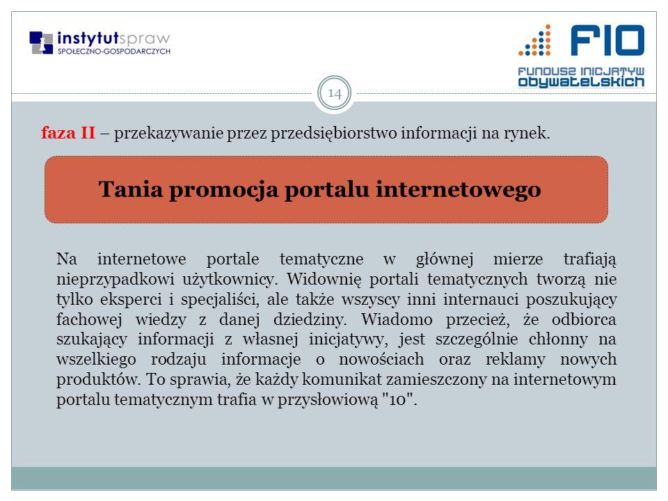 14 faza II – przekazywanie przez przedsiębiorstwo informacji na rynek. Tania promocja portalu internetowego Na internetowe portale tematyczne w główne