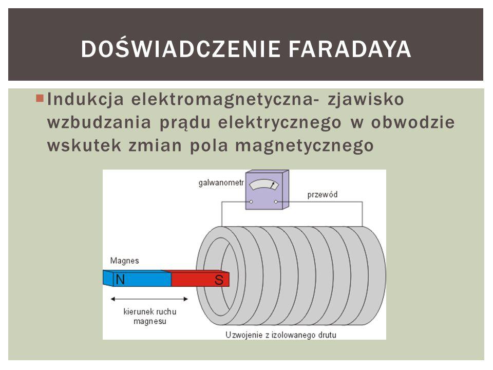  Indukcja elektromagnetyczna- zjawisko wzbudzania prądu elektrycznego w obwodzie wskutek zmian pola magnetycznego DOŚWIADCZENIE FARADAYA