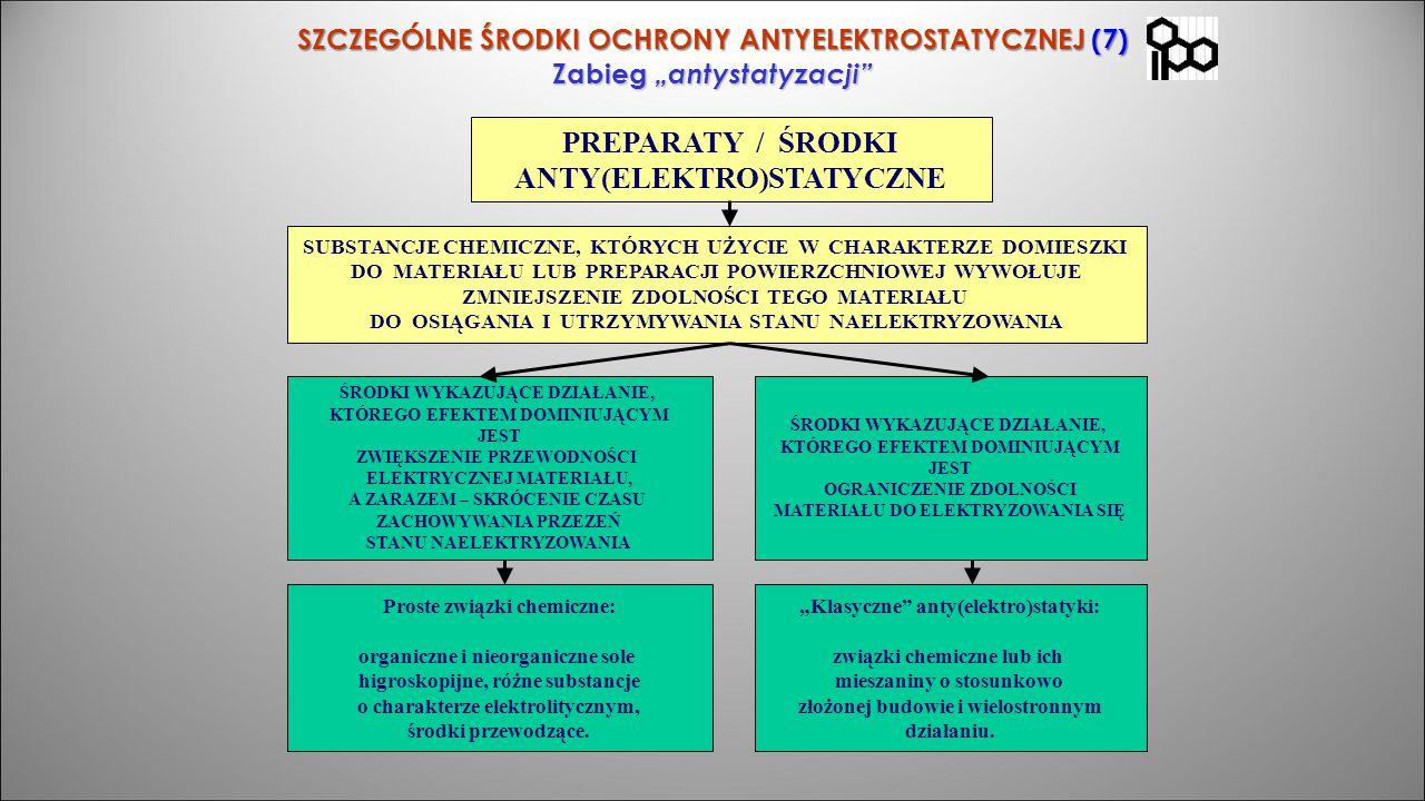 """SZCZEGÓLNE ŚRODKI OCHRONY ANTYELEKTROSTATYCZNEJ (7) Zabieg """"antystatyzacji"""" PREPARATY / ŚRODKI ANTY(ELEKTRO)STATYCZNE SUBSTANCJE CHEMICZNE, KTÓRYCH UŻ"""