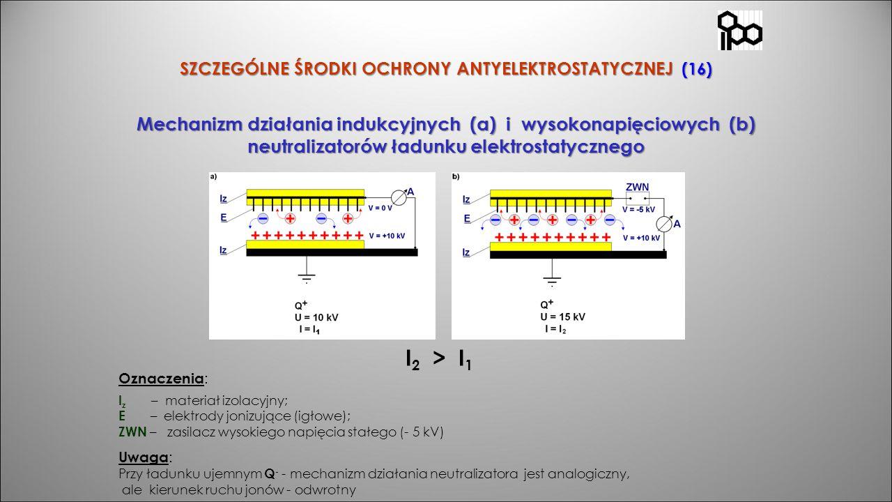 SZCZEGÓLNE ŚRODKI OCHRONY ANTYELEKTROSTATYCZNEJ (16) Mechanizm działania indukcyjnych (a) i wysokonapięciowych (b) neutralizatorów ładunku elektrostat