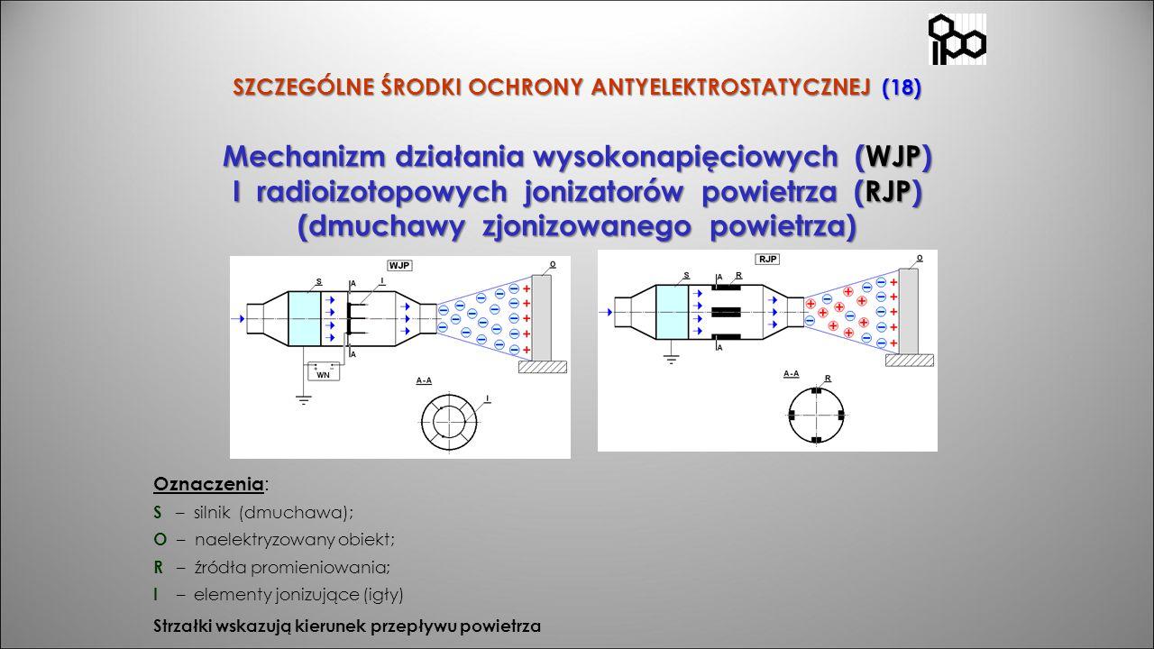 SZCZEGÓLNE ŚRODKI OCHRONY ANTYELEKTROSTATYCZNEJ (18) Mechanizm działania wysokonapięciowych (WJP) I radioizotopowych jonizatorów powietrza (RJP) (dmuc