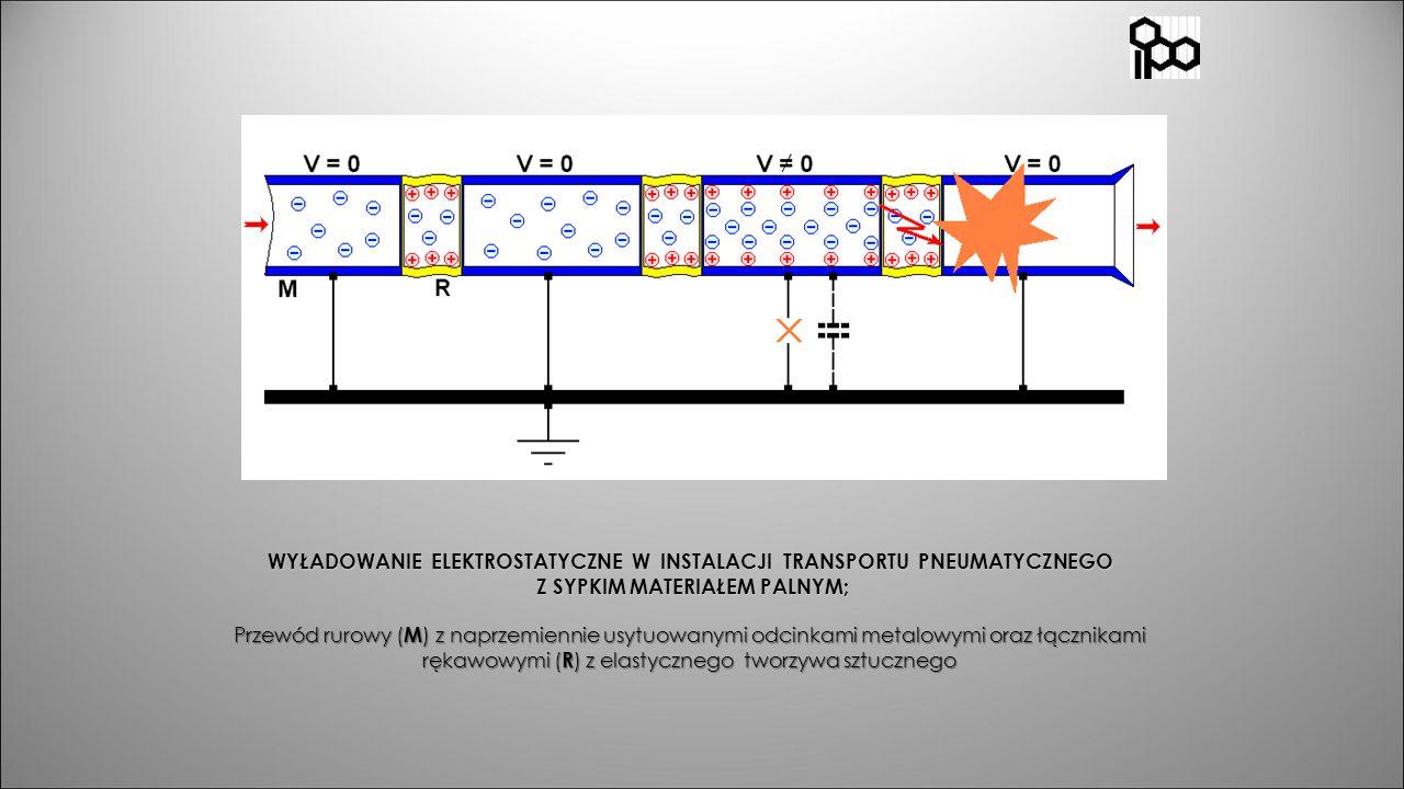 WYŁADOWANIE ELEKTROSTATYCZNE W INSTALACJI TRANSPORTU PNEUMATYCZNEGO Z SYPKIM MATERIAŁEM PALNYM; Przewód rurowy ( M ) z naprzemiennie usytuowanymi odci