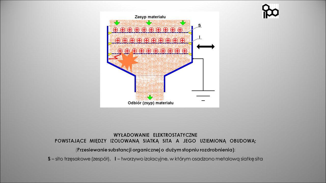 WYŁADOWANIE ELEKTROSTATYCZNE POWSTAJĄCE MIĘDZY IZOLOWANĄ SIATKĄ SITA A JEGO UZIEMIONĄ OBUDOWĄ; ( Przesiewanie substancji organicznej o dużym stopniu r