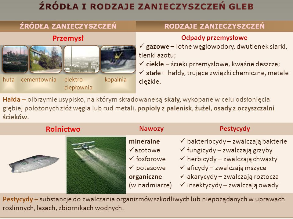 ŹRÓDŁA ZANIECZYSZCZEŃRODZAJE ZANIECZYSZCZEŃ Przemysł Odpady przemysłowe gazowe – lotne węglowodory, dwutlenek siarki, tlenki azotu; ciekłe – ścieki przemysłowe, kwaśne deszcze; stałe – hałdy, trujące związki chemiczne, metale ciężkie.