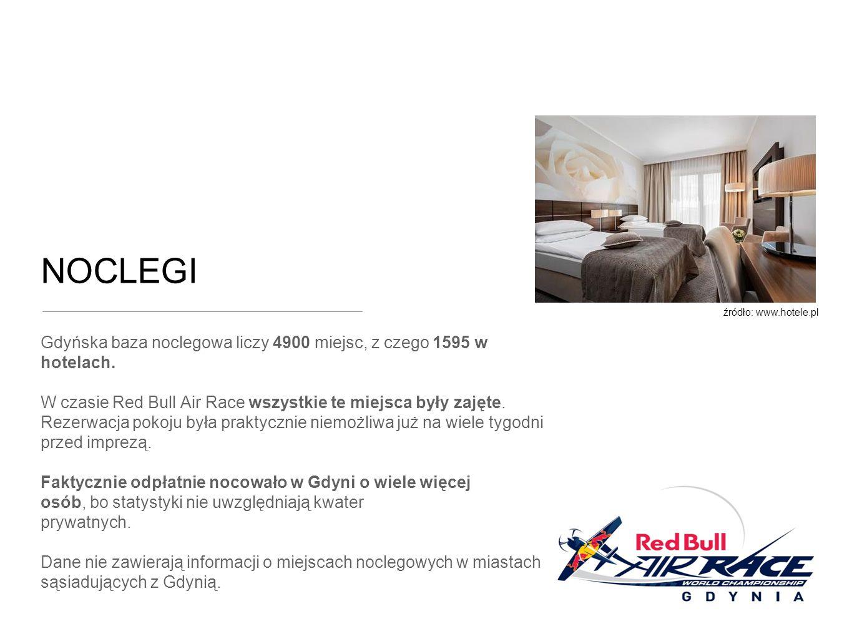 NOCLEGI Gdyńska baza noclegowa liczy 4900 miejsc, z czego 1595 w hotelach.