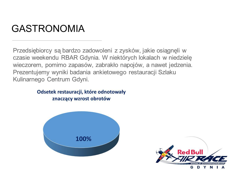 GASTRONOMIA Przedsiębiorcy są bardzo zadowoleni z zysków, jakie osiągnęli w czasie weekendu RBAR Gdynia.
