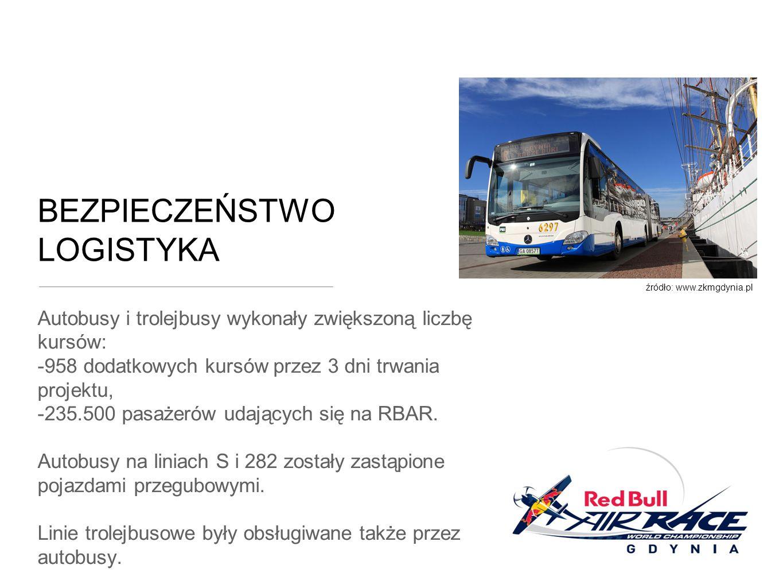 Autobusy i trolejbusy wykonały zwiększoną liczbę kursów: -958 dodatkowych kursów przez 3 dni trwania projektu, -235.500 pasażerów udających się na RBAR.