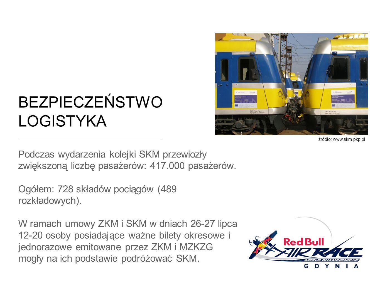 BEZPIECZEŃSTWO LOGISTYKA Podczas wydarzenia kolejki SKM przewiozły zwiększoną liczbę pasażerów: 417.000 pasażerów.