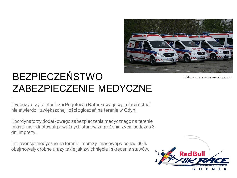 BEZPIECZEŃSTWO ZABEZPIECZENIE MEDYCZNE Dyspozytorzy telefoniczni Pogotowia Ratunkowego wg relacji ustnej nie stwierdzili zwiększonej ilości zgłoszeń na terenie w Gdyni.
