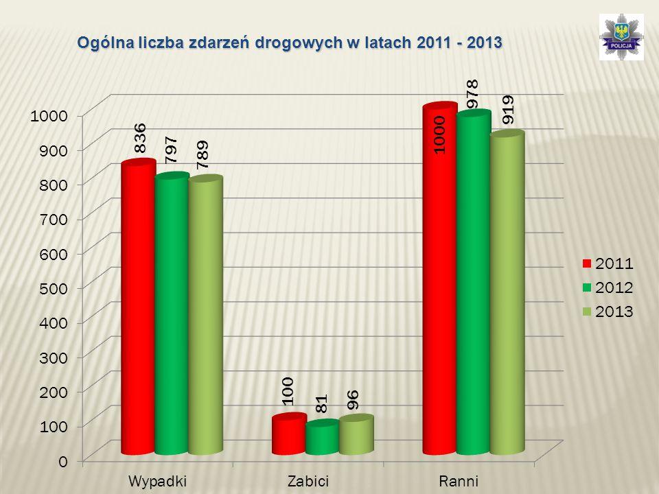 Ogólna liczba zdarzeń drogowych w latach 2011 - 2013