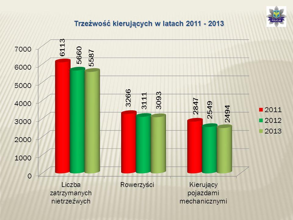 Badania stanu trzeźwości przeprowadzone przez Policjantów Ruchu Drogowego w latach 2009 - 2013