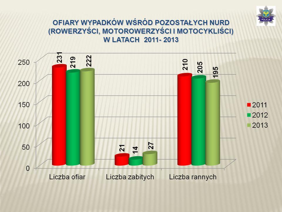 OFIARY WYPADKÓW WŚRÓD POZOSTAŁYCH NURD (ROWERZYŚCI, MOTOROWERZYŚCI I MOTOCYKLIŚCI) W LATACH 2011- 2013