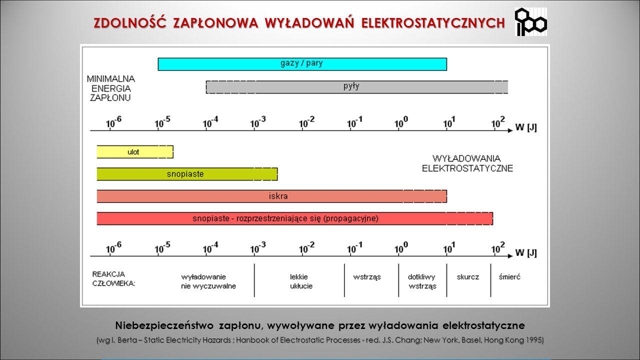 ZDOLNOŚĆ ZAPŁONOWA WYŁADOWAŃ ELEKTROSTATYCZNYCH Niebezpieczeństwo zapłonu, wywoływane przez wyładowania elektrostatyczne (wg I. Berta – Static Electri