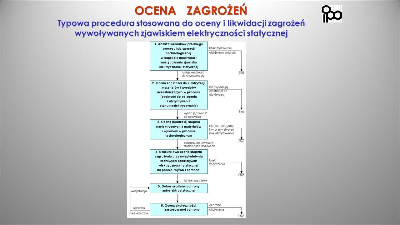 OCENA ZAGROŻEŃ Typowa procedura stosowana do oceny i likwidacji zagrożeń wywoływanych zjawiskiem elektryczności statycznej