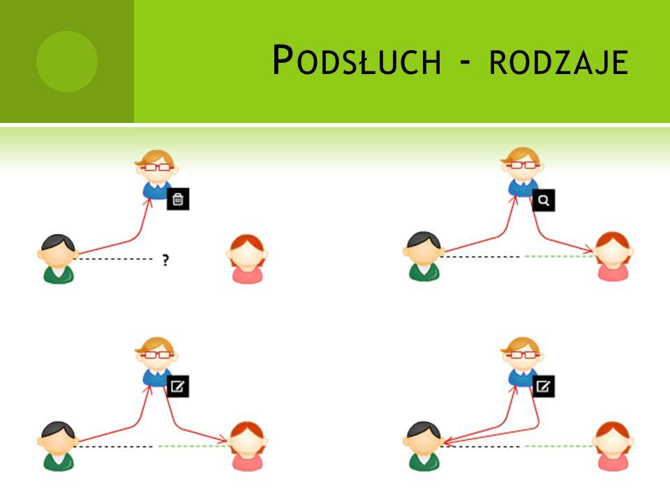 P ODSŁUCH - RODZAJE