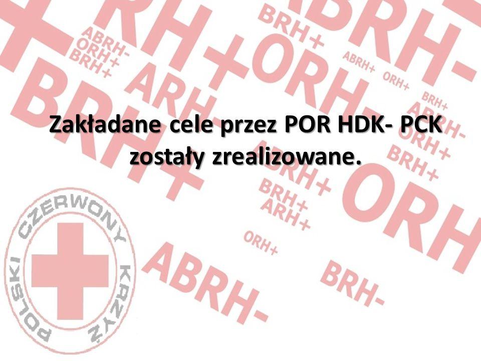 Zakładane cele przez POR HDK- PCK zostały zrealizowane.