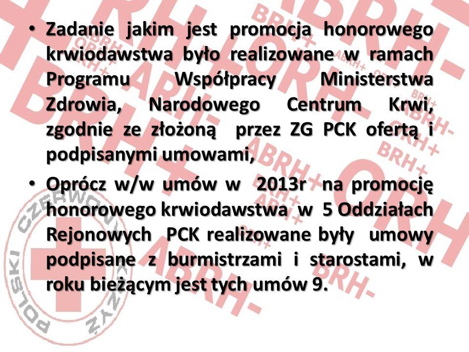 Zadanie jakim jest promocja honorowego krwiodawstwa było realizowane w ramach Programu Współpracy Ministerstwa Zdrowia, Narodowego Centrum Krwi, zgodnie ze złożoną przez ZG PCK ofertą i podpisanymi umowami, Zadanie jakim jest promocja honorowego krwiodawstwa było realizowane w ramach Programu Współpracy Ministerstwa Zdrowia, Narodowego Centrum Krwi, zgodnie ze złożoną przez ZG PCK ofertą i podpisanymi umowami, Oprócz w/w umów w 2013r na promocję honorowego krwiodawstwa w 5 Oddziałach Rejonowych PCK realizowane były umowy podpisane z burmistrzami i starostami, w roku bieżącym jest tych umów 9.