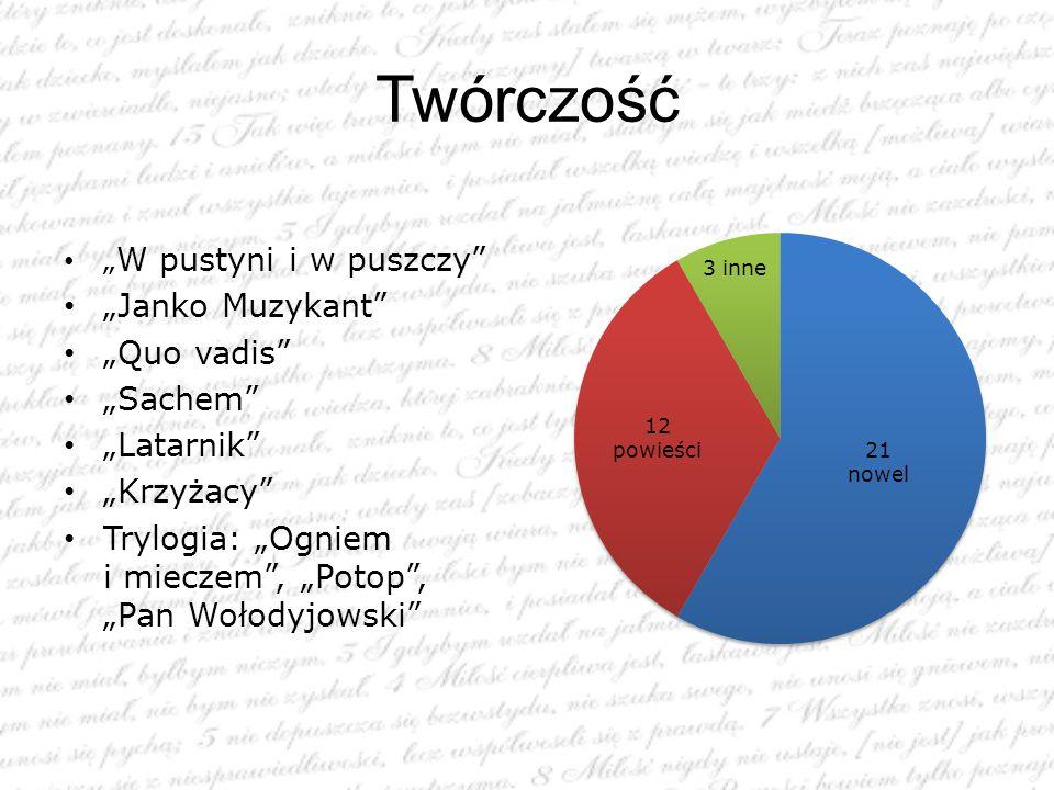 """Twórczość """" W pustyni i w puszczy"""" """"Janko Muzykant"""" """"Quo vadis"""" """"Sachem"""" """"Latarnik"""" """"Krzyżacy"""" Trylogia: """"Ogniem i mieczem"""", """"Potop"""", """"Pan Wołodyjowsk"""