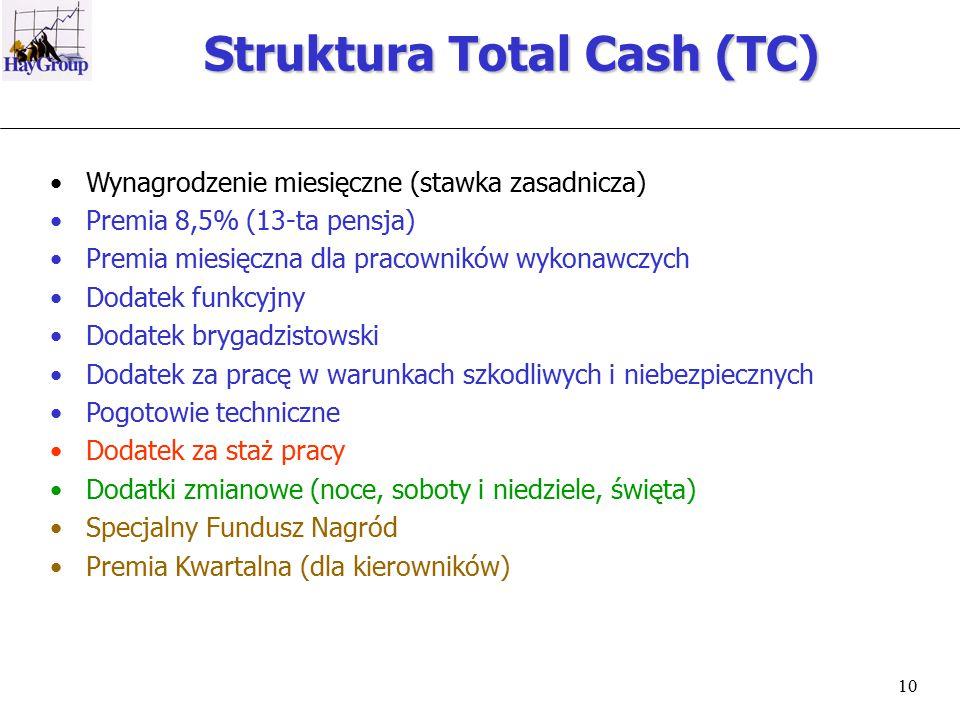 10 Struktura Total Cash (TC) Wynagrodzenie miesięczne (stawka zasadnicza) Premia 8,5% (13-ta pensja) Premia miesięczna dla pracowników wykonawczych Dodatek funkcyjny Dodatek brygadzistowski Dodatek za pracę w warunkach szkodliwych i niebezpiecznych Pogotowie techniczne Dodatek za staż pracy Dodatki zmianowe (noce, soboty i niedziele, święta) Specjalny Fundusz Nagród Premia Kwartalna (dla kierowników)