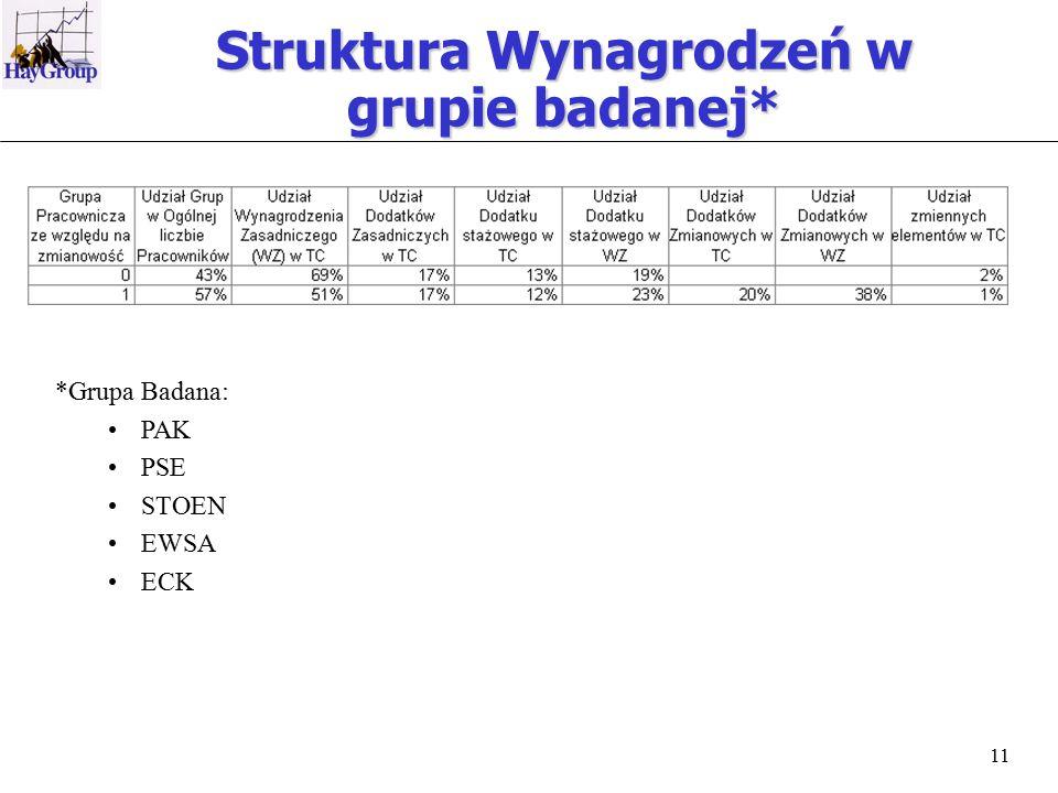 11 Struktura Wynagrodzeń w grupie badanej* *Grupa Badana: PAK PSE STOEN EWSA ECK