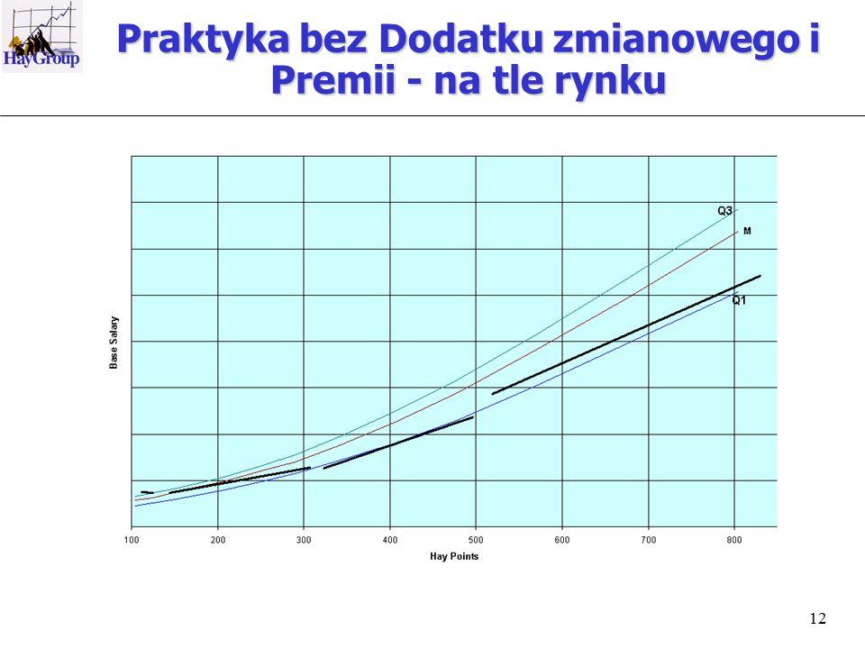 12 Praktyka bez Dodatku zmianowego i Premii - na tle rynku