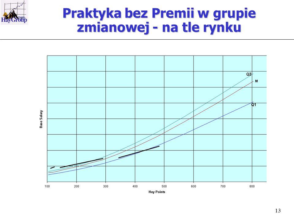 13 Praktyka bez Premii w grupie zmianowej - na tle rynku