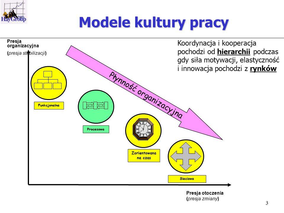 3 Modele kultury pracy Zorientowana na czas ProcesowaFunkcjonalna Sieciowa Presja otoczenia (presja zmiany) Koordynacja i kooperacja pochodzi od hierarchii podczas gdy siła motywacji, elastyczność i innowacja pochodzi z rynków Presja organizacyjna (presja stabilizacji) Płynność organizacyjna