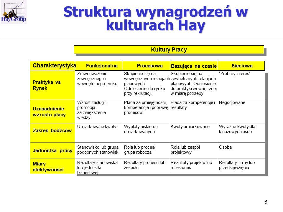 5 Charakterystyka FunkcjonalnaProcesowa Bazująca na czasie Sieciowa Praktyka vs Rynek Uzasadnienie wzrostu płacy Zakres bodźców Jednostka pracy Miary efektywności Zrównoważenie zewnętrznego i wewnętrznego rynku Wzrost zasług i promocja za zwiększenie wiedzy Rezultaty stanowiska lub jednostki biznesowej Skupienie się na wewnętrznych relacjach płacowych.