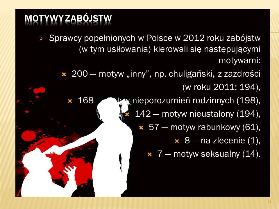  W roku 2012 wśród odnotowanych zabójstw:  223 popełniono w budynku wielorodzinnym (38,3%), tj. w mieszkaniu  143 w budynku samodzielnym (24,6%), c