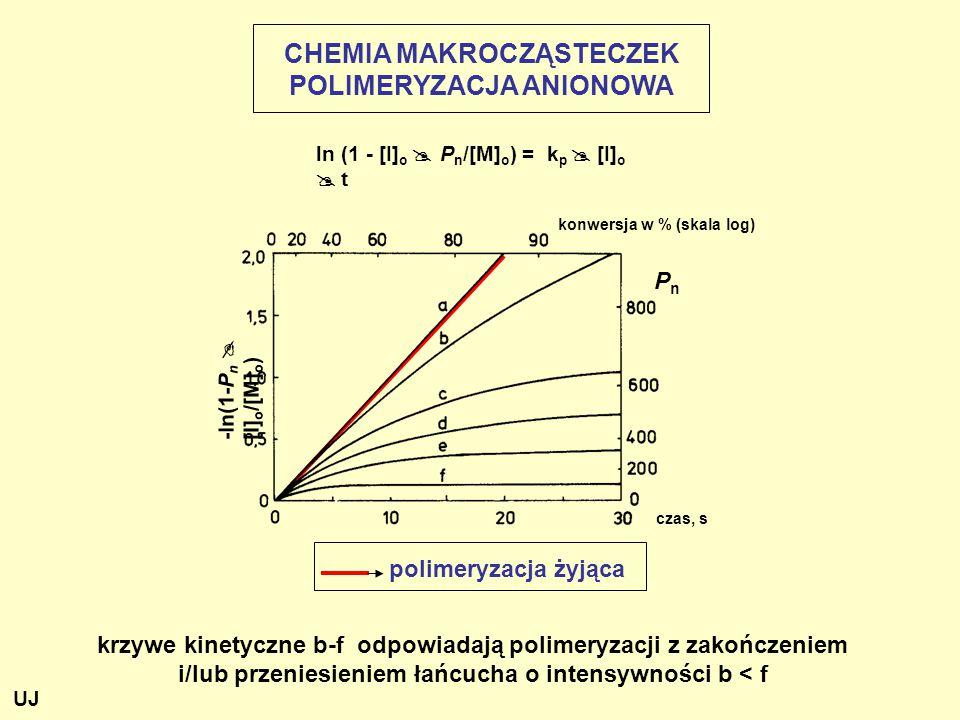 ln (1 - [I] o  P n /[M] o ) = k p  [I] o  t konwersja w % (skala log) krzywe kinetyczne b-f odpowiadają polimeryzacji z zakończeniem i/lub przeniesieniem łańcucha o intensywności b < f polimeryzacja żyjąca CHEMIA MAKROCZĄSTECZEK POLIMERYZACJA ANIONOWA czas, s -ln(1-P n  [I] o /[M] o ) PnPn UJ