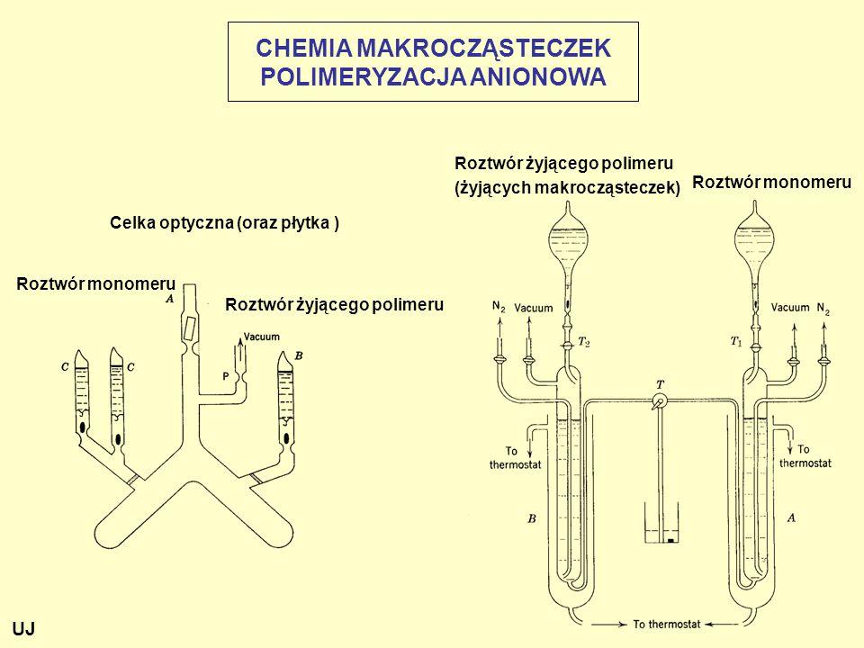 Celka optyczna (oraz płytka ) Roztwór żyjącego polimeru (żyjących makrocząsteczek) Roztwór monomeru Roztwór żyjącego polimeru Roztwór monomeru CHEMIA MAKROCZĄSTECZEK POLIMERYZACJA ANIONOWA UJ