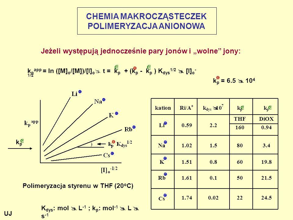 """Jeżeli występują jednocześnie pary jonów i """"wolne jony: K dys : mol  L -1 ; k p : mol -1  L  s -1 Polimeryzacja styrenu w THF (20 o C) CHEMIA MAKROCZĄSTECZEK POLIMERYZACJA ANIONOWA k p = 6.5  10 4 k p app = ln ([M] o /[M])/[I] o  t = k p + (k p - k p ) K dys 1/2  [I] o - 1/2 kpkp kation Ri/A o k dys @ 10 7 k p k p THF DiOX Li0.59 2.2 160 0.94 Na 1.02 1.580 3.4 K 1.51 0.8 60 19.8 Rb 1.61 0.1 50 21.5 Cs 1.74 0.02 22 24.5 UJ"""