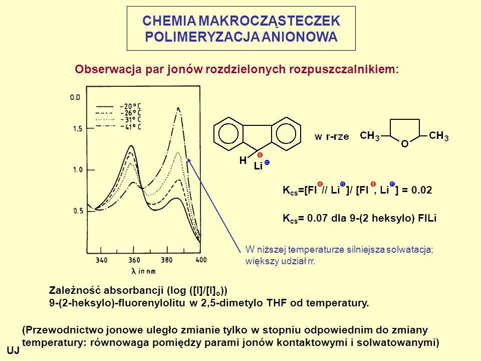 K cs =[Fl // Li ]/ [Fl, Li ] = 0.02 K cs = 0.07 dla 9-(2 heksylo) FlLi Obserwacja par jonów rozdzielonych rozpuszczalnikiem: (Przewodnictwo jonowe uległo zmianie tylko w stopniu odpowiednim do zmiany temperatury: równowaga pomiędzy parami jonów kontaktowymi i solwatowanymi) Zależność absorbancji (log ([I]/[I] o )) 9-(2-heksylo)-fluorenylolitu w 2,5-dimetylo THF od temperatury.