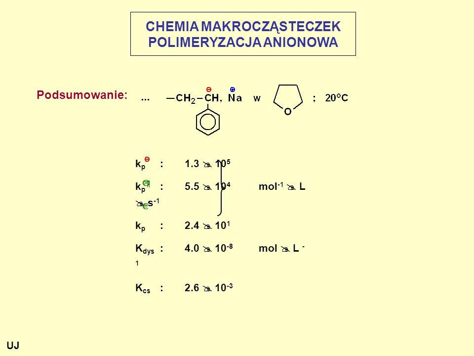 Podsumowanie: CHEMIA MAKROCZĄSTECZEK POLIMERYZACJA ANIONOWA k p :1.3  10 5 k p :5.5  10 4 mol -1  L  s -1 k p :2.4  10 1 K dys :4.0  10 -8 mol  L - 1 K cs :2.6  10 -3 UJ