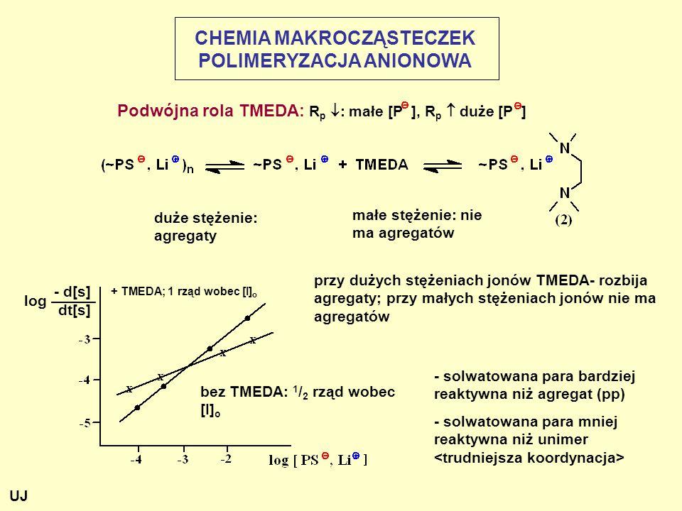 Podwójna rola TMEDA: R p  : małe [P ], R p  duże [P ] duże stężenie: agregaty małe stężenie: nie ma agregatów - d[s] log ——— dt[s] przy dużych stężeniach jonów TMEDA- rozbija agregaty; przy małych stężeniach jonów nie ma agregatów bez TMEDA: 1 / 2 rząd wobec [I] o - solwatowana para bardziej reaktywna niż agregat (pp) - solwatowana para mniej reaktywna niż unimer + TMEDA; 1 rząd wobec [I] o CHEMIA MAKROCZĄSTECZEK POLIMERYZACJA ANIONOWA UJ